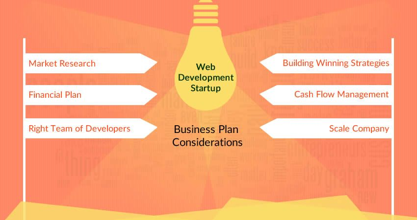 How to make a business plan for web development startup - Business plan for web design company ...