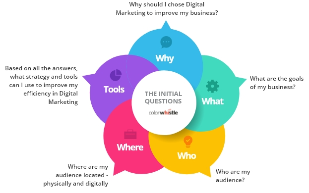 digital marketing tools infographic
